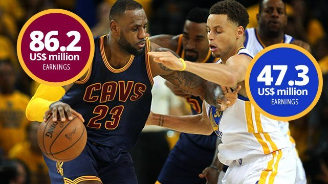 4085b9a774b NBA Winners  Who Are the Highest-Paid Warriors and Cavs Players
