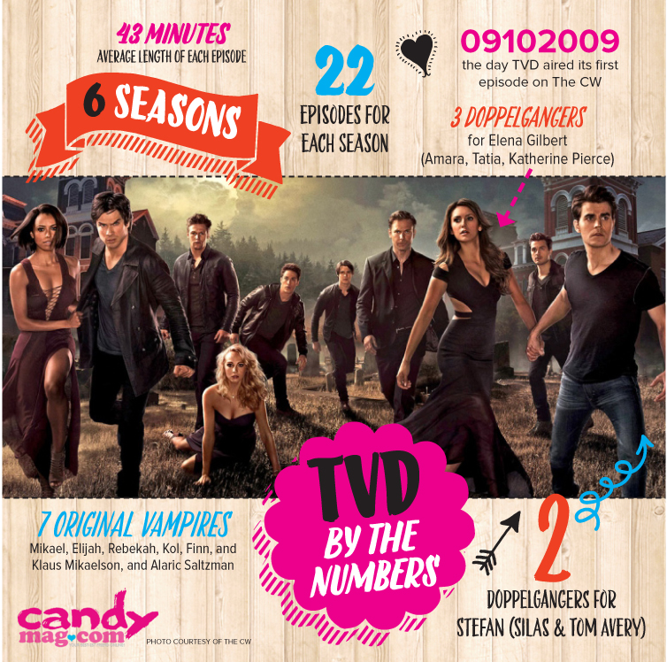 The Vampire Diaries By The Numbers