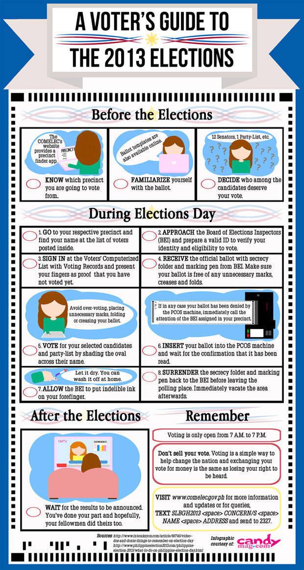 Election Primer