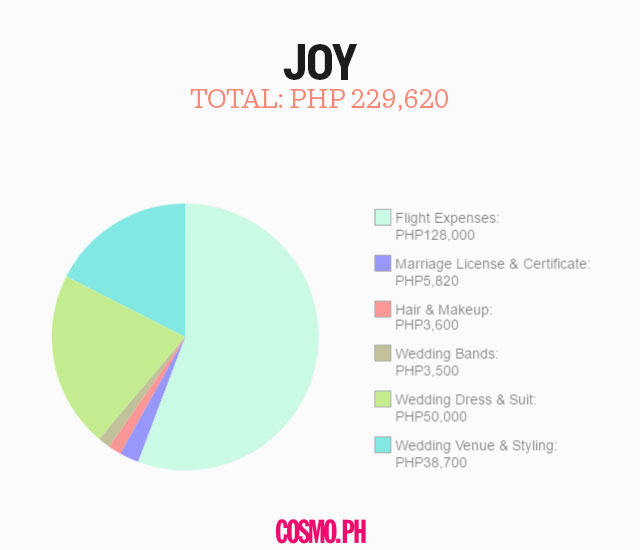 5 Pinays Get Real About What Their Weddings Actually Cost