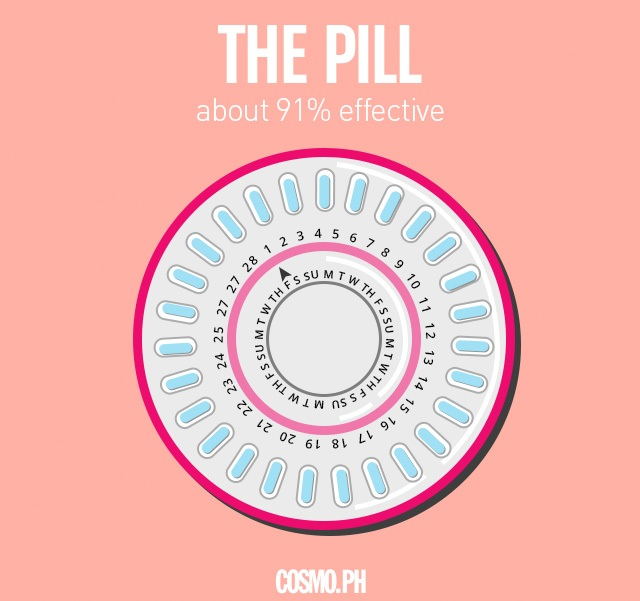 Your Complete Guide To Birth Control Methods In The ...