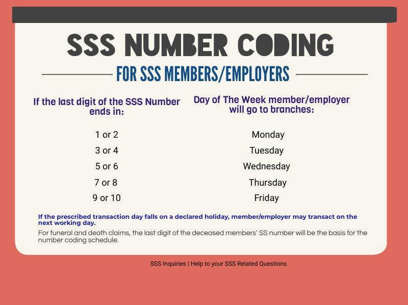 SSS number coding system