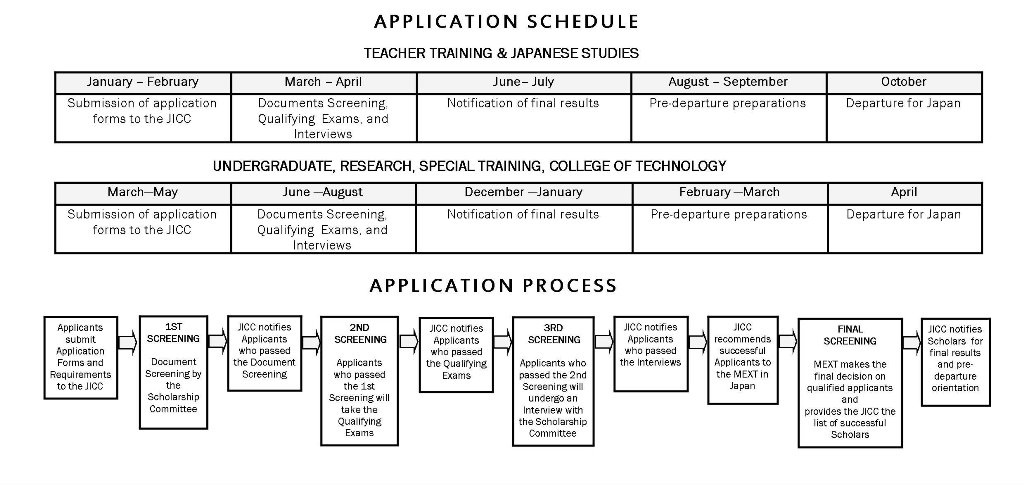 MEXT Scholarship application process