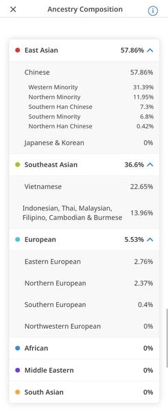 CircleDNA: ancestry