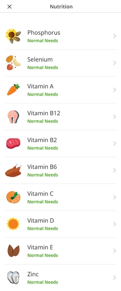 CircleDNA: nutrients results