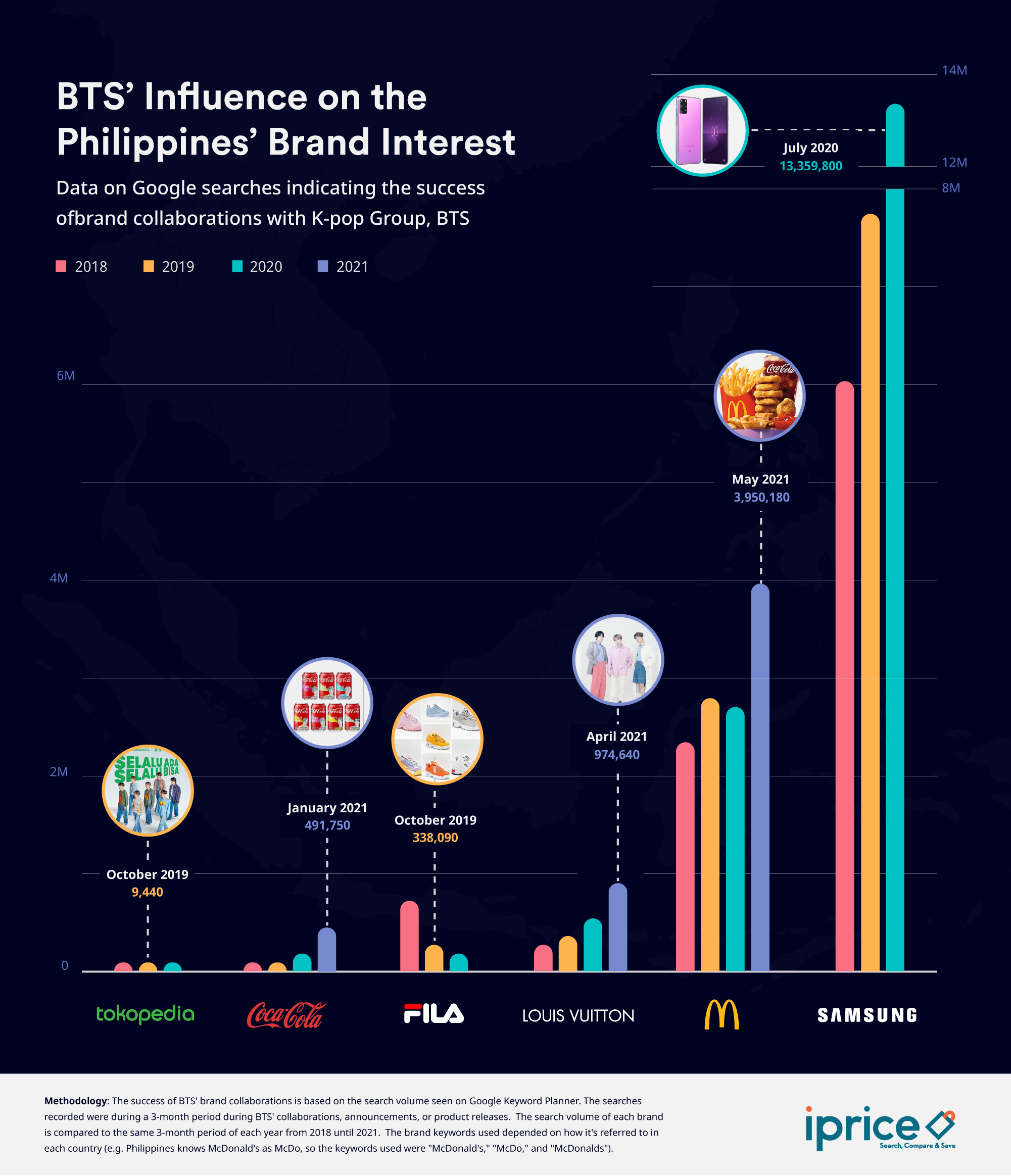 BTS' most successful brand endorsements in terms of interest