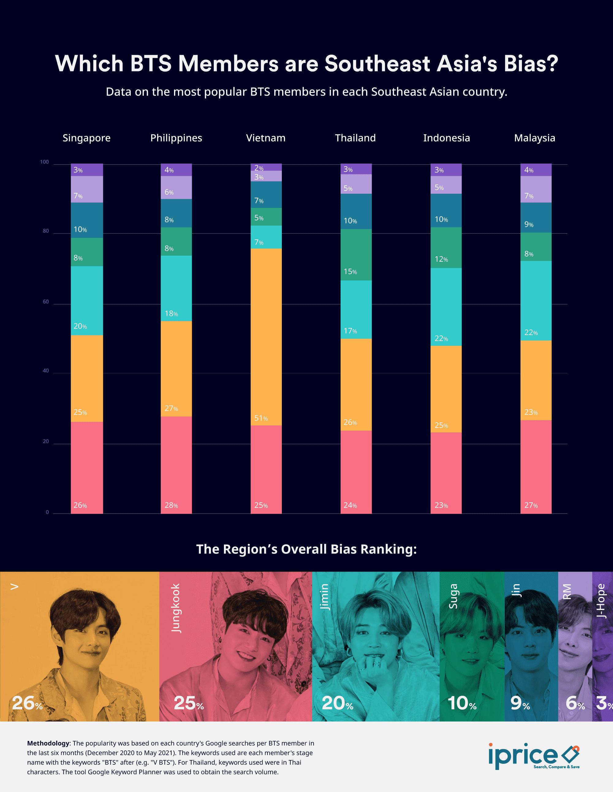 BTS member Jungkook is Southeast Asia's top bias