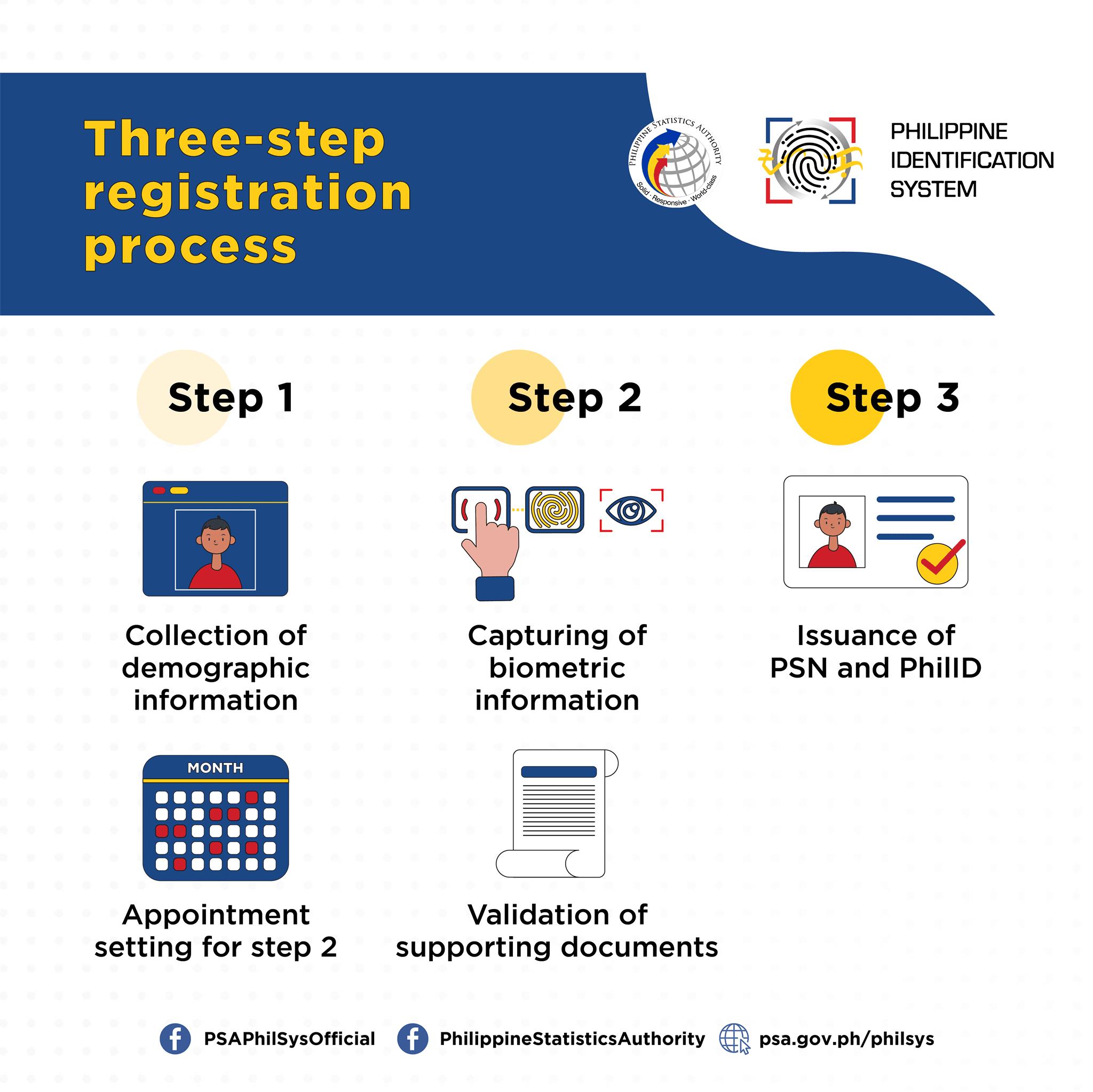 National ID registration - three-step process