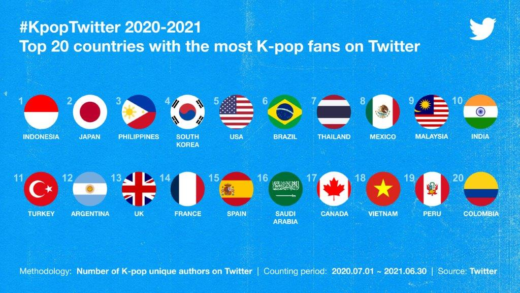 Most discussed K-pop artists on Twitter