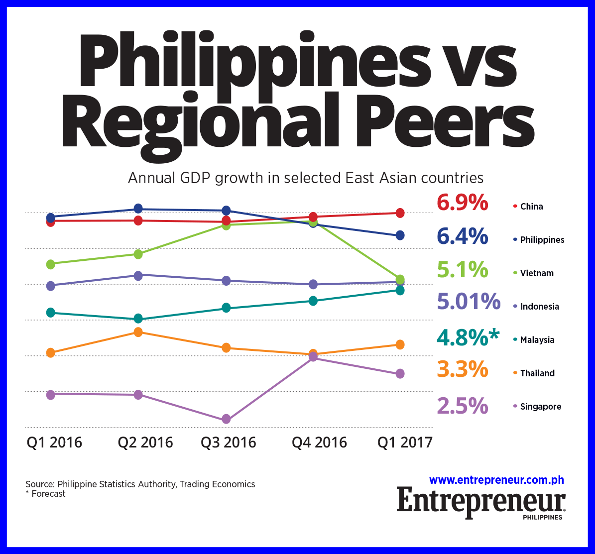 PH Back as ASEAN's Fastest-Growing Economy in Q1 2017 ...