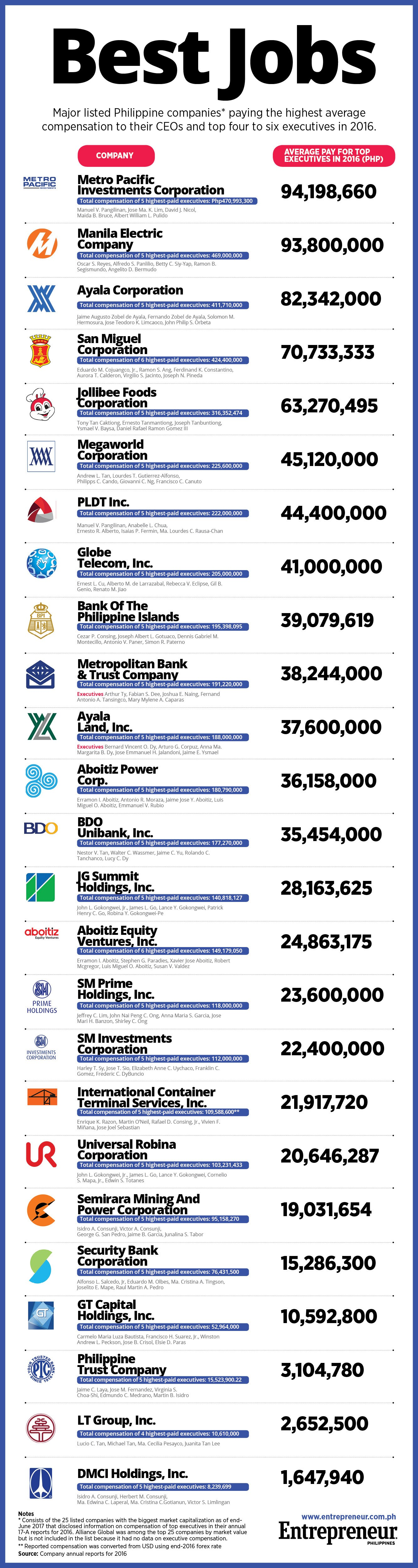 ph largest companies The mutual fund industry currently has $177 trillion in assets, $101 trillion of which is in 10 companies here's a look at the giants of a giant industry  10 largest mutual fund companies .