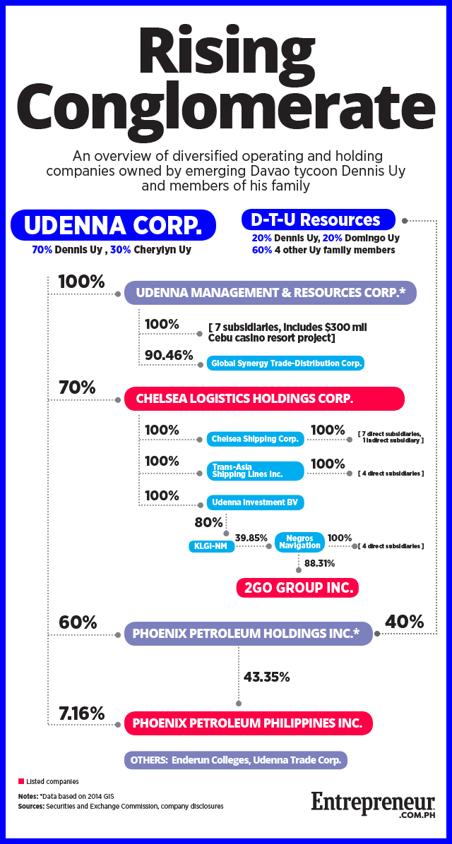 How Rich Is Davao-Based Entrepreneur Dennis Uy?