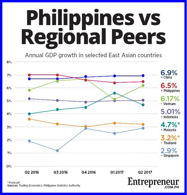 article philippine economy Officials in the philippines, one of asia's fastest growing economies, are planning a series of economic stimulus measures in 2018 to ease poverty and compensate for a lag in foreign investment .