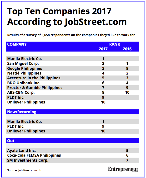 Online Job Portal JobStreet Named Manila Electric Company Meralco The Philippines Largest Distributor Of Electrical Power As Top