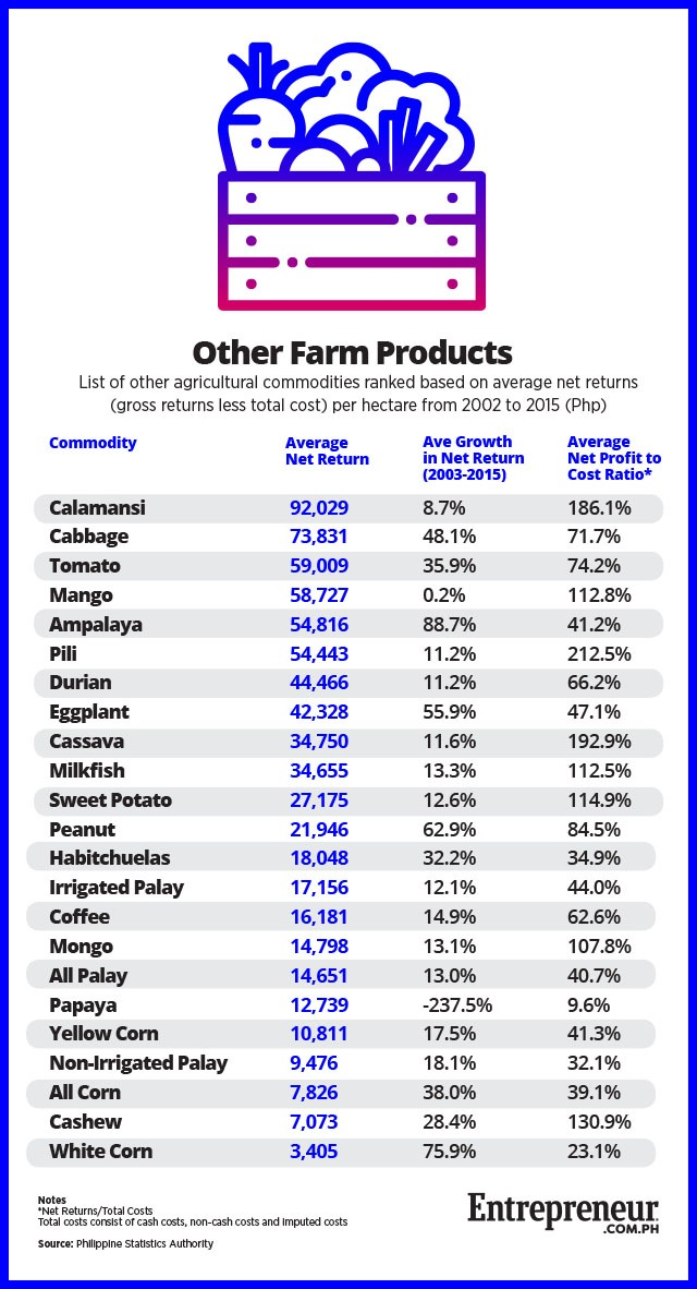 What Are The Most Profitable Farm Products To Grow In The Philippines