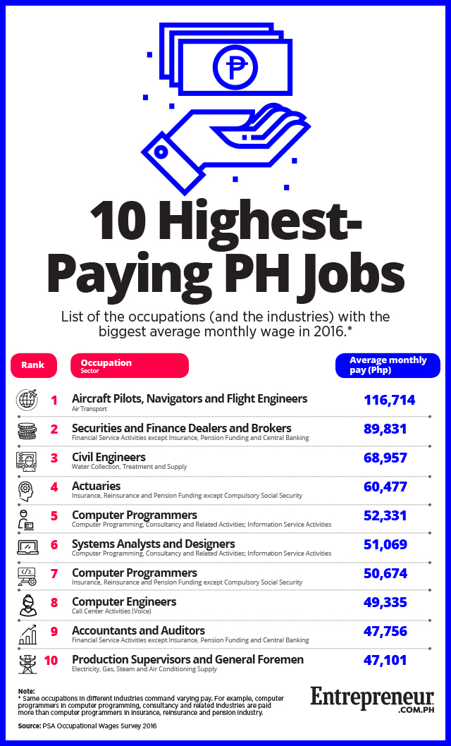highest paying writing jobs Some writing job boards have jobs with excellent pay rates, but the assignments are usually more involved some writers praise content mills and continue to use them after years of freelance writing others despise them and try to steer every freelancer away from them.