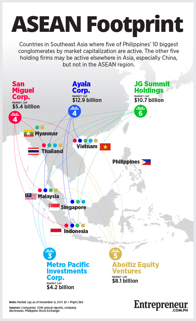 Which Of Phs Largest Conglomerates Are Active In The Asean Region