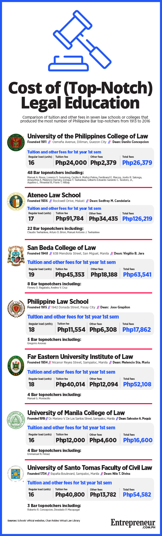 how much does it cost to study to become a lawyer in the philippines