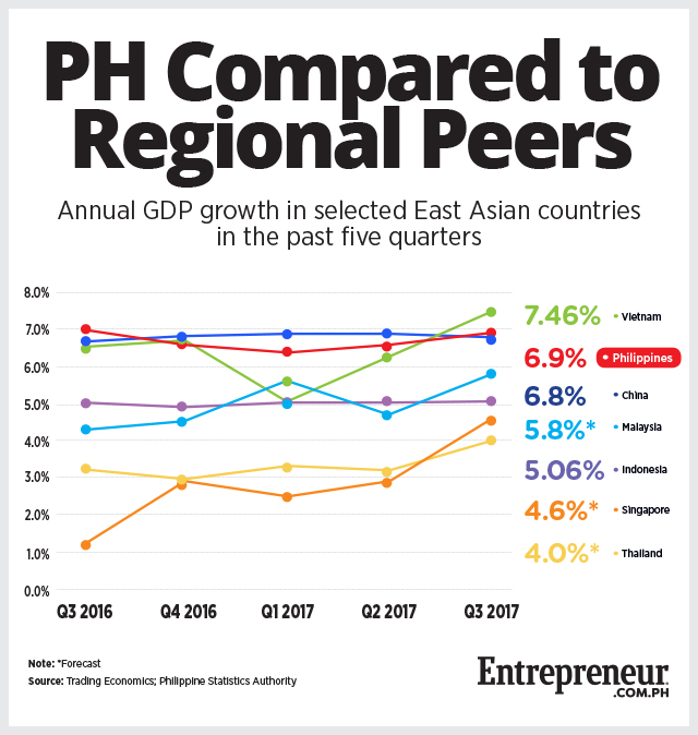 philippines and vietnam economy Southeast asian countries in the report include singapore, thailand, the philippines, malaysia, indonesia, vietnam, myanmar, brunei, laos and cambodia.
