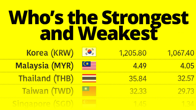 The Peso Was Asia's Third Weakest Currency in 2017 But PH Gov't Says It's a Good Thing
