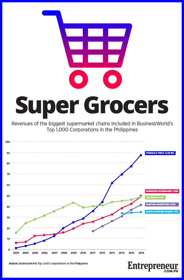 SM, Robinsons or Puregold: Who's the Biggest Supermarket Chain of
