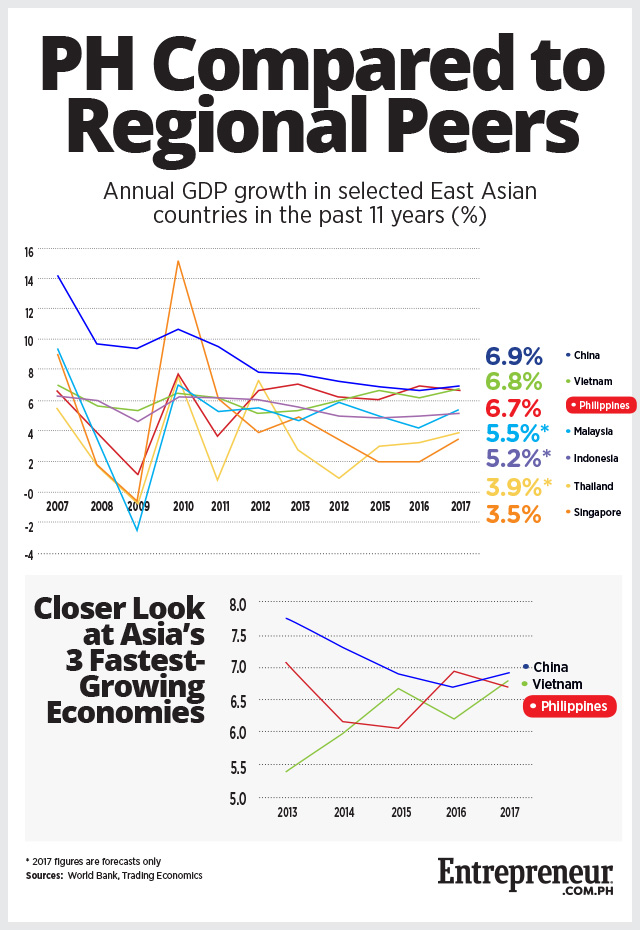 Ph But Slightly Gdp In Asia Southeast Growth Second Falls 2017 Is Still Fastest