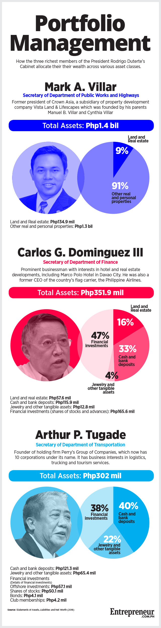 Here S Where The Duterte Admina S 3 Richest Cabinet Members Keep