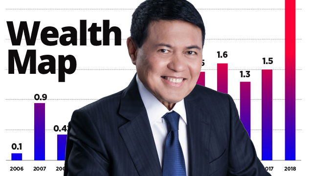 Did Market Speculation in Golden Haven Help Double Manny Villar's Net Worth to $3B?