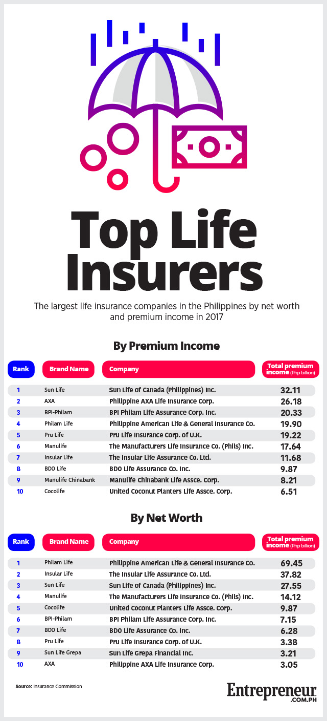 Top Ten Life Insurance Companies >> What Are Pha S Largest Life Insurance Companies Last Year