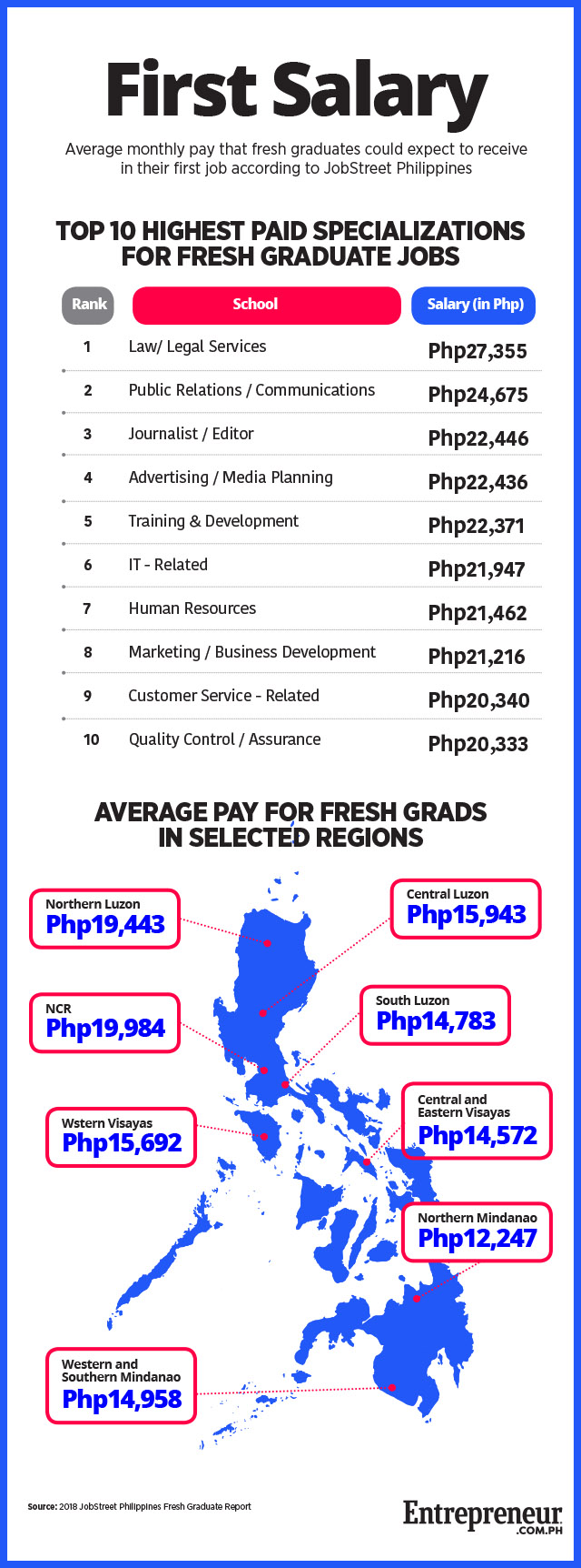 What and Where are the Highest-Paying Jobs for Fresh Grads