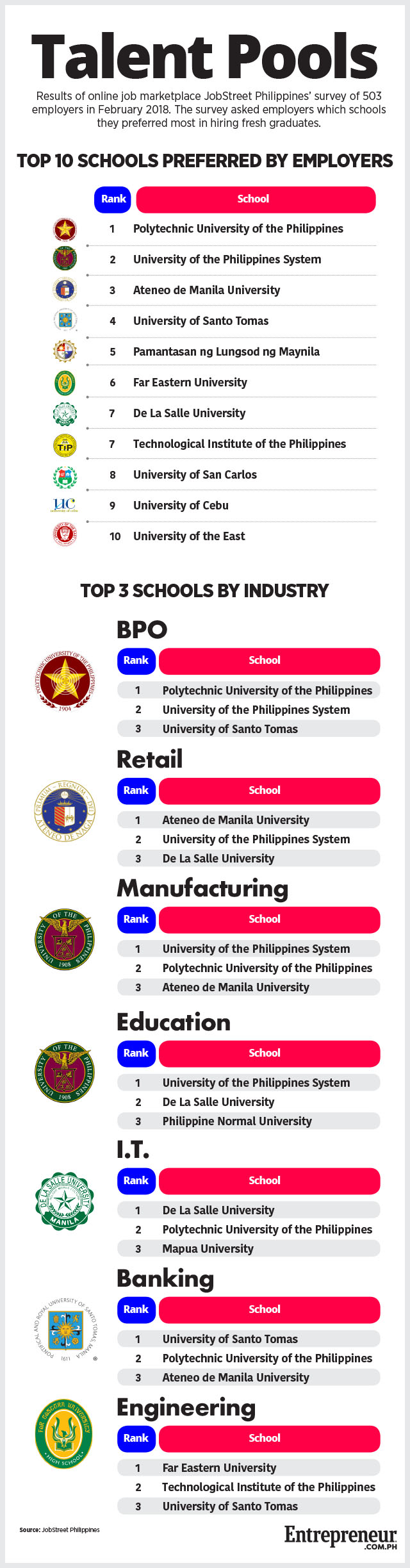 The Polytechnic University Of Philippines PUP A State Owned Higher Educational Institution Topped List Most Preferred Schools By Employers