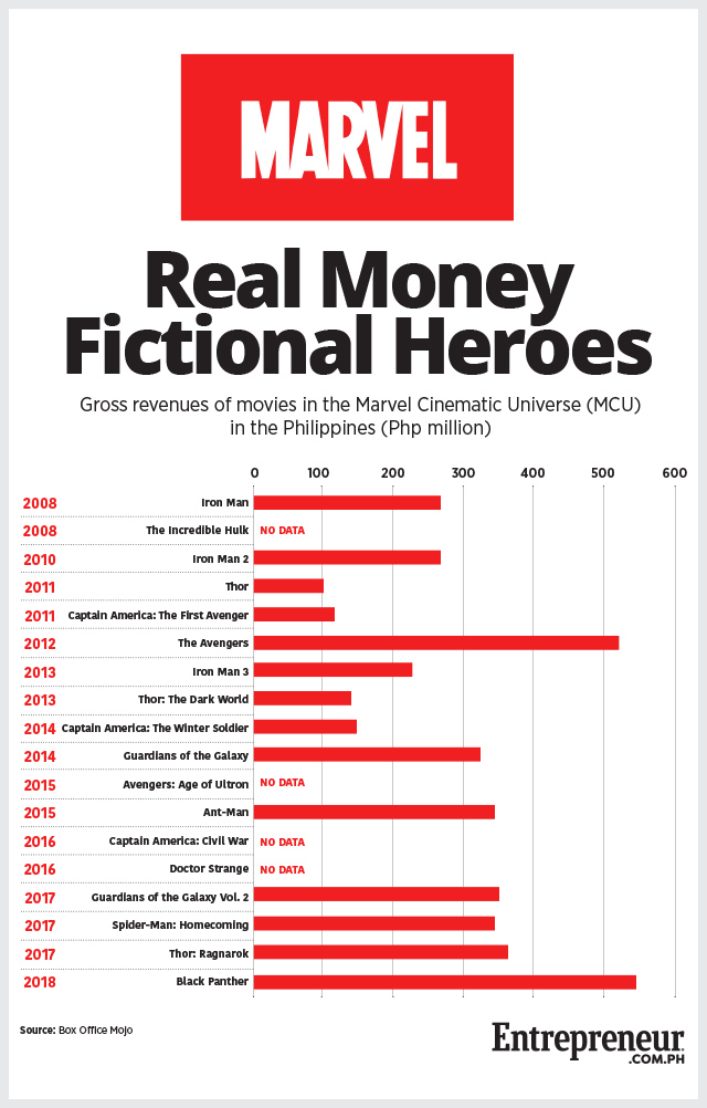 Guess How Much Money Pinoys Have Spent to Watch Marvel Super