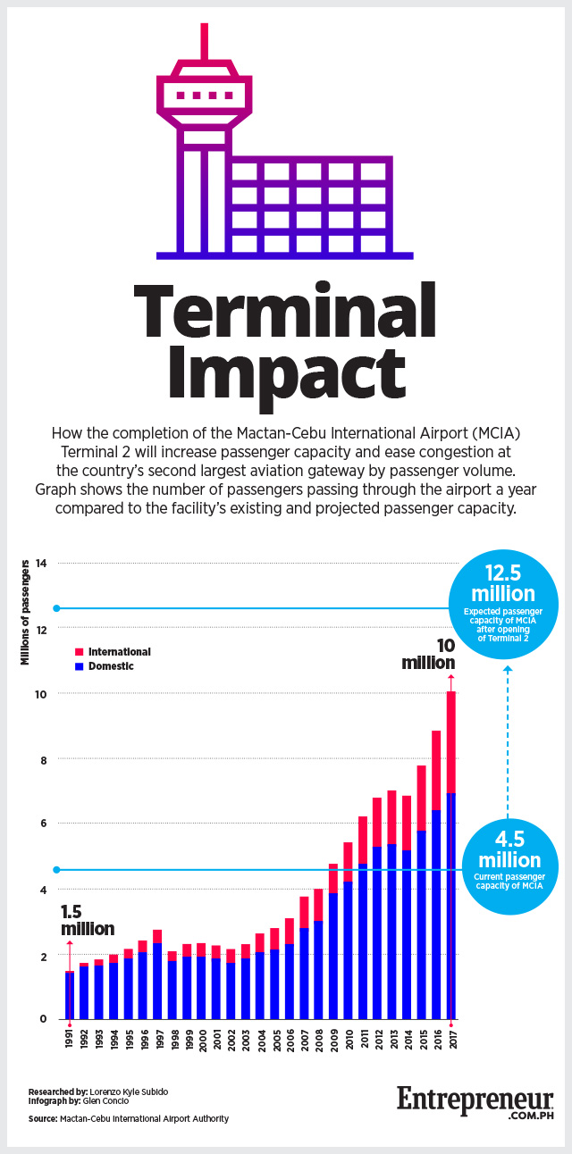 How the New MCIA Terminal Will Help Decongest PH's 2nd Biggest Airport