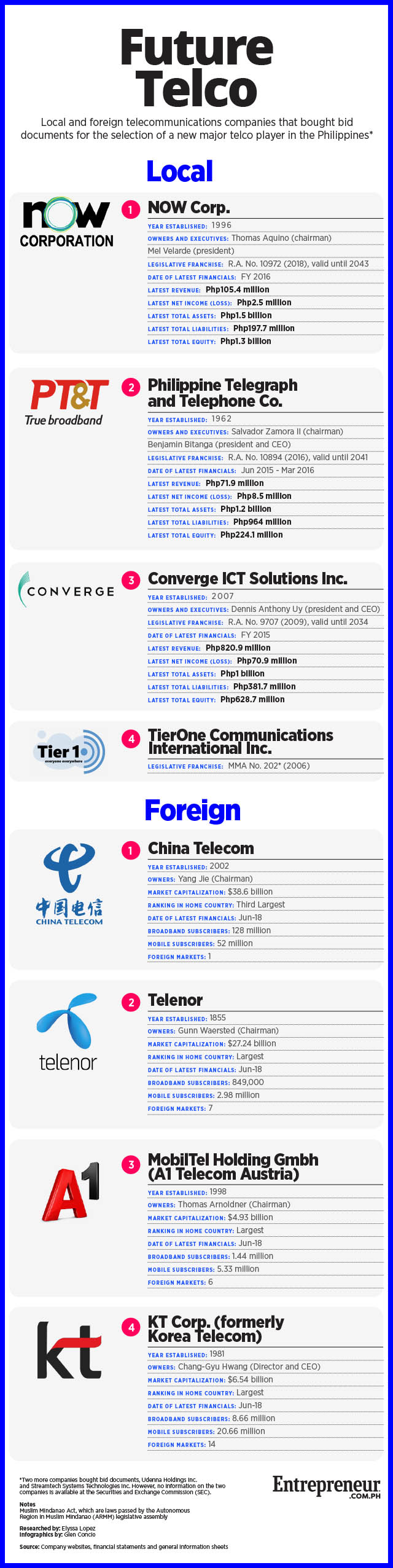 Meet the Contenders for the 3rd Telco Player in PH