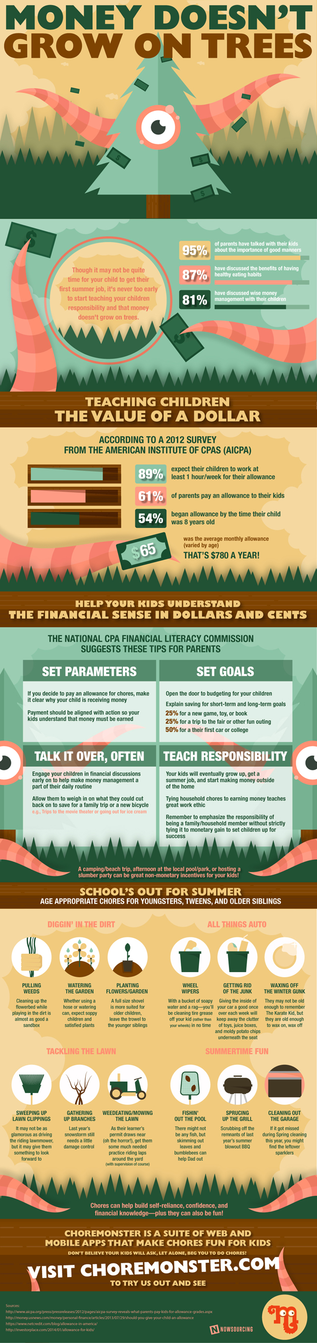 infographic for teaching money management to kids
