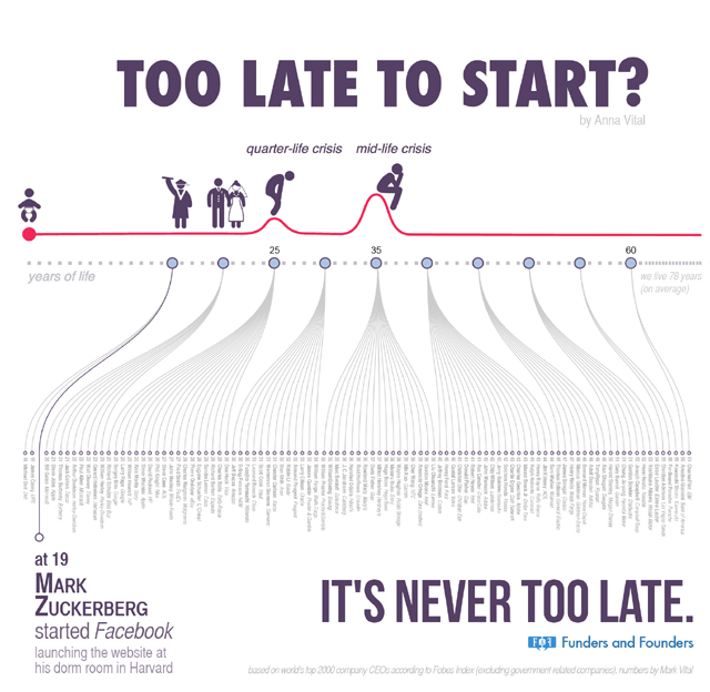 too late to start