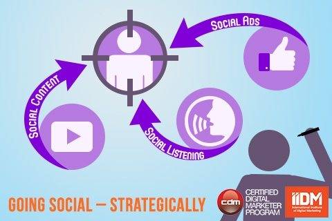 Going social--strategically