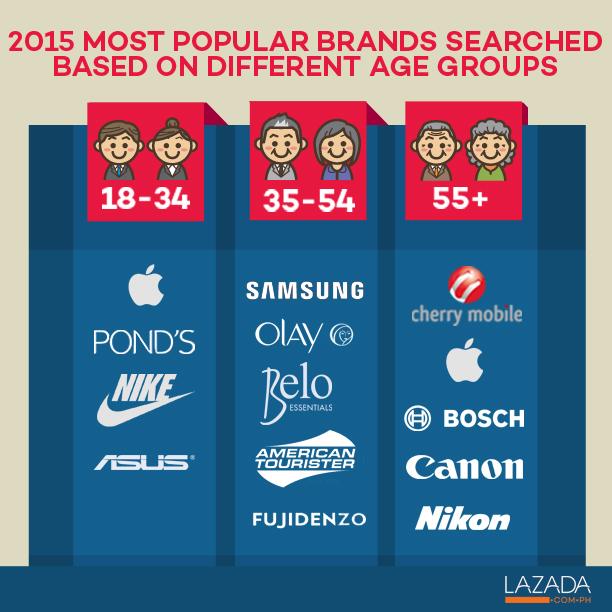 consumer behavior philippines 2018