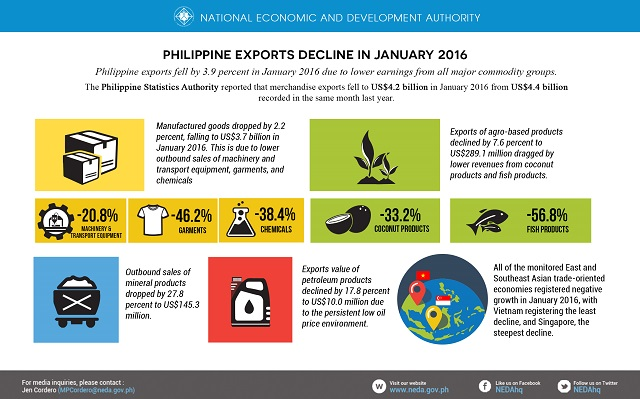 PH exports Jan 2016 infographic