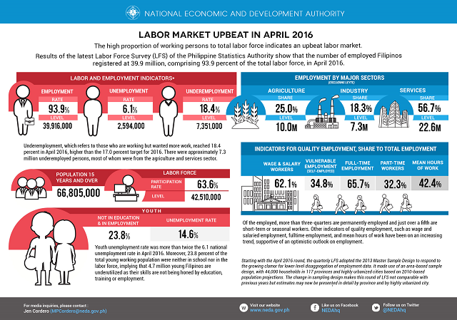 labor force survey april 2016