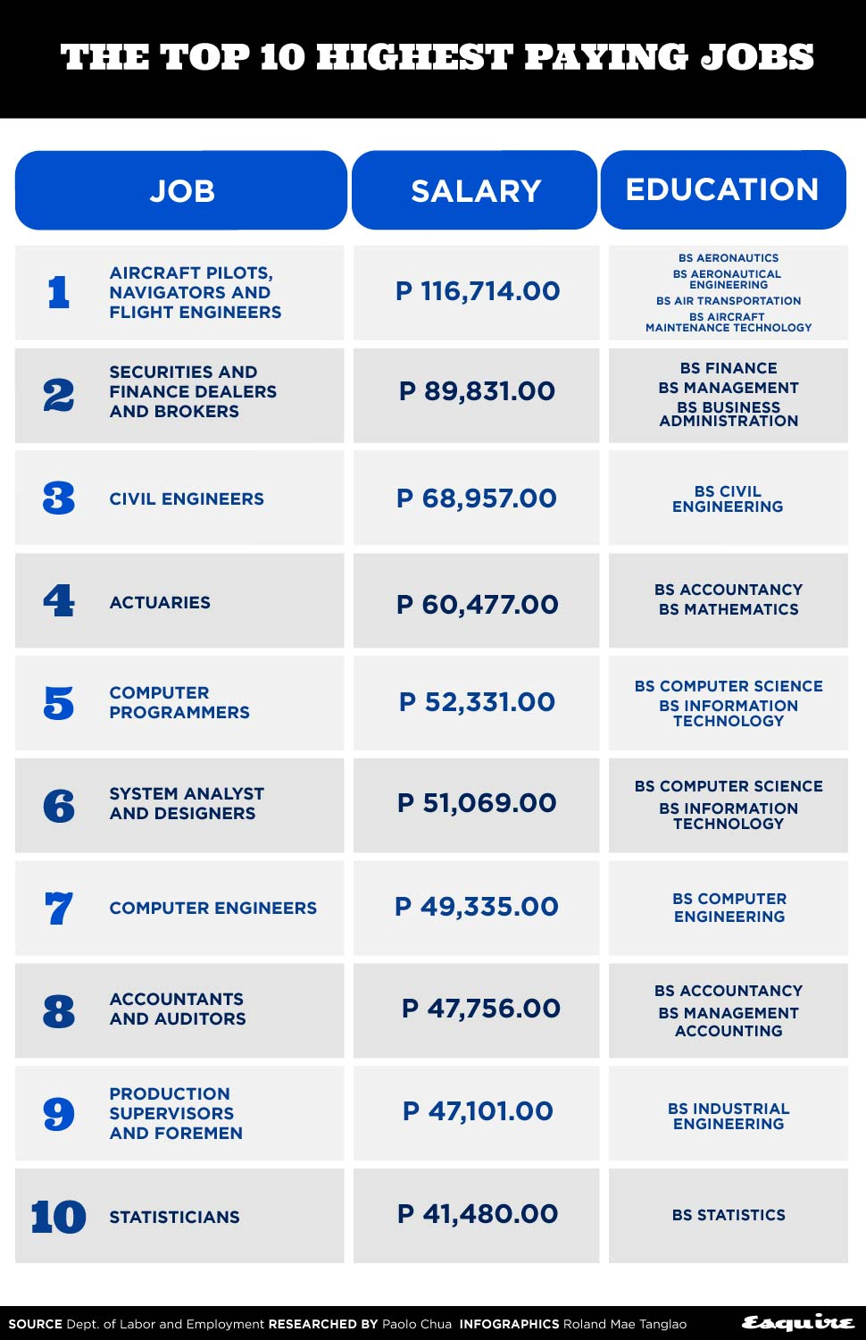 10 Highest Paying Jobs In The Philippines 2019