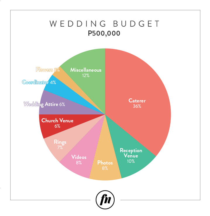 Accountant Shares How She Stayed Within Her Wedding Budget Bridal Book Fn