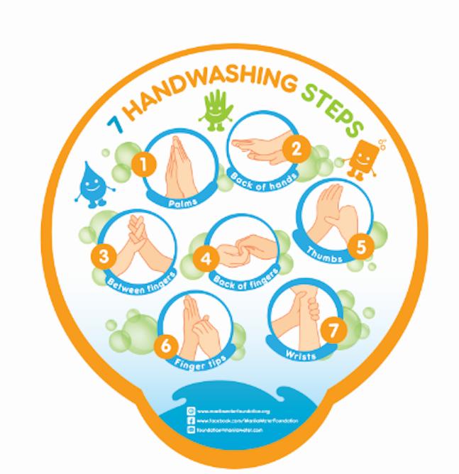 Steps to handwashing