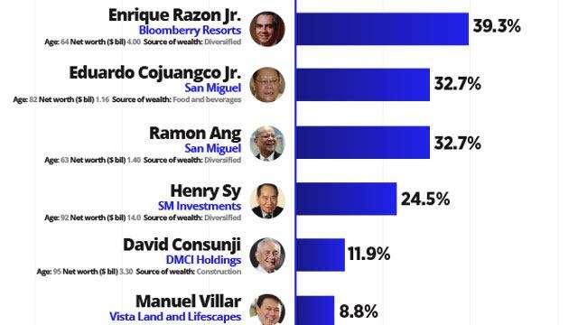 See How PH Billionaires Are Faring Under Duterte