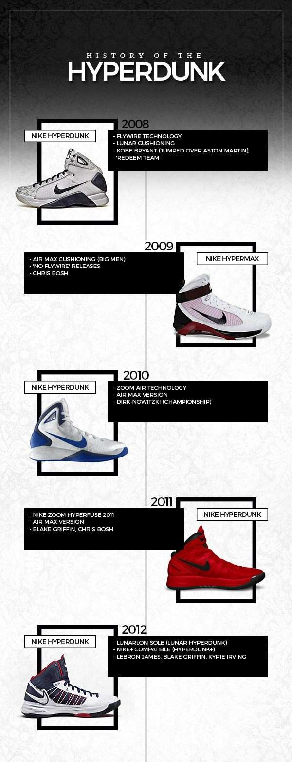 16a2e93f14d6 The Evolution Of The Nike Hyperdunk Over The Last Decade