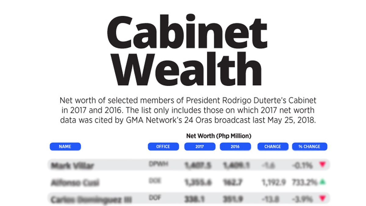 Look President Duterte S Cabinet Members Who Got Richer In 2017