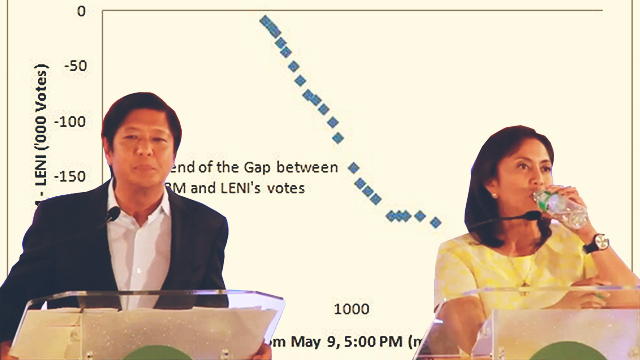BBM vs Leni: The Numbers Explained