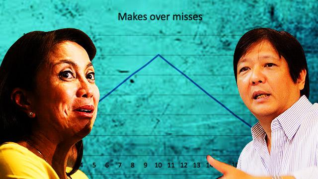 This Computer Simulation Shows How Robredo Caught Up With Marcos