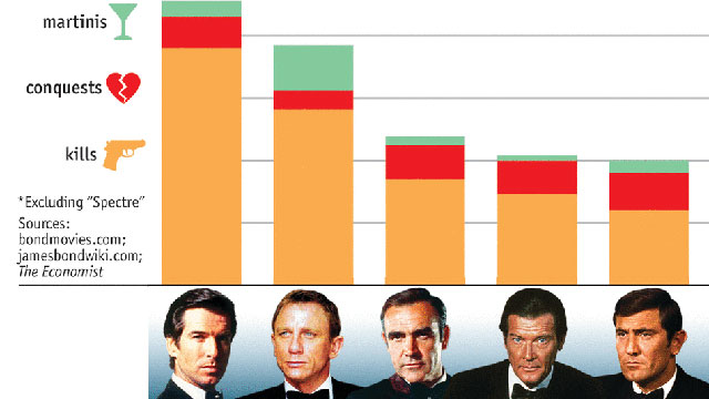 Chart Shows How Many Martinis, Ladies And Goons Every James Bond Actor Has Downed