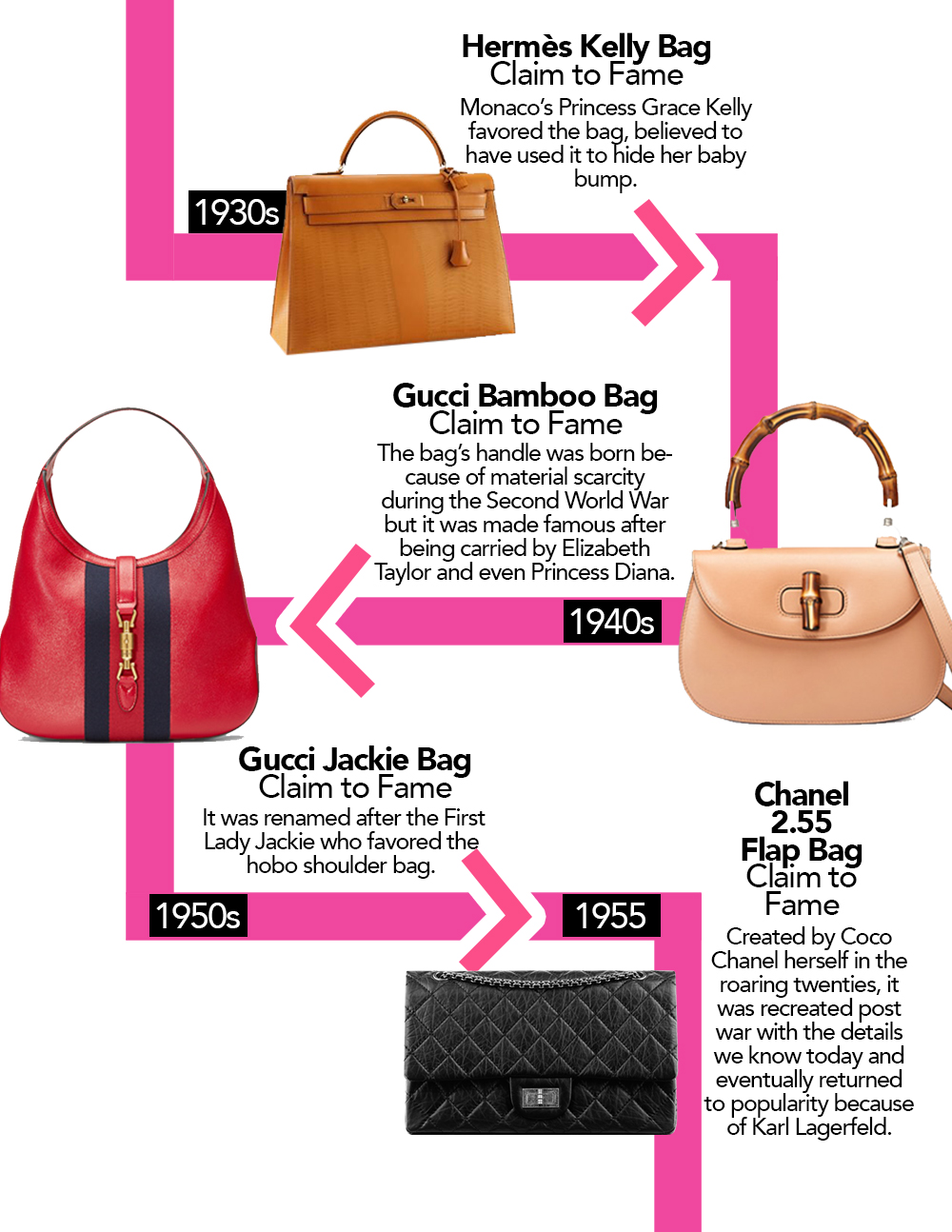 1ddf6d7958906 A Timeline Of The Most Coveted It Bags Through The Years
